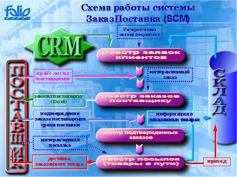 Управление складом и цепочками поставок.  Схема работы модуля Заказ-Поставка (SCM) .