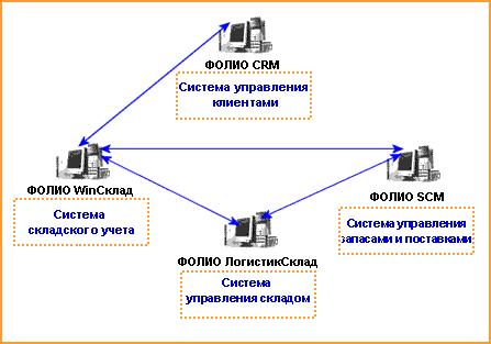 Система управления складом и